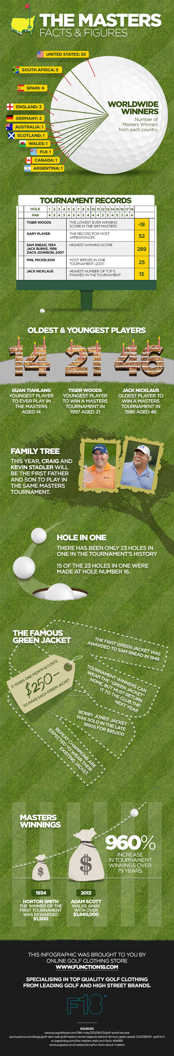 F18 Masters Infographic