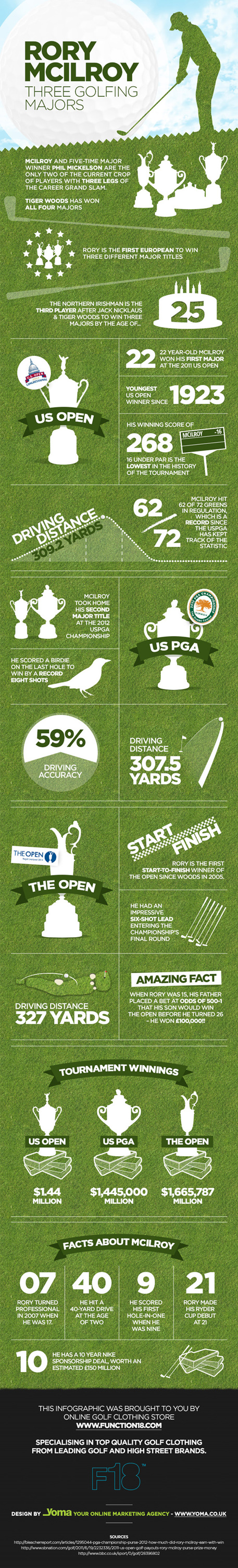 Stats on Open Champion 2014 - Rory McIlroy