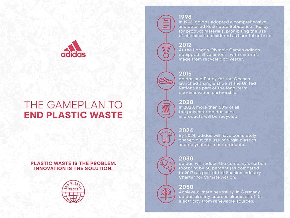 adidas End Plastic Waste_3_F18 Blog